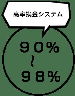 高換金率システム